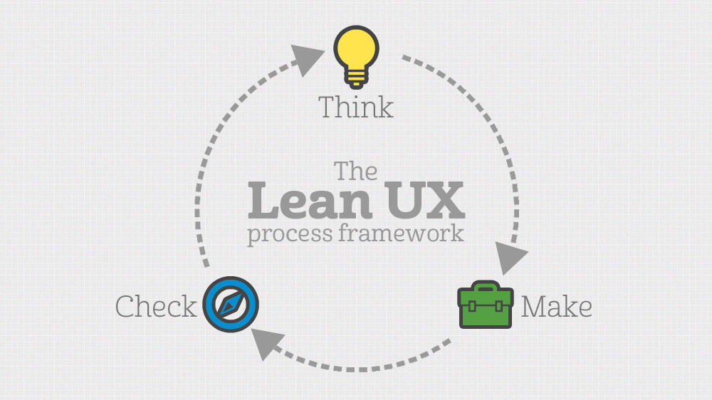 user experience model think make check
