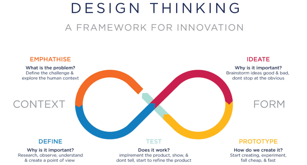 User experience cos'è Ux process design thinking